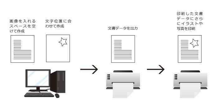 印刷のしくみ