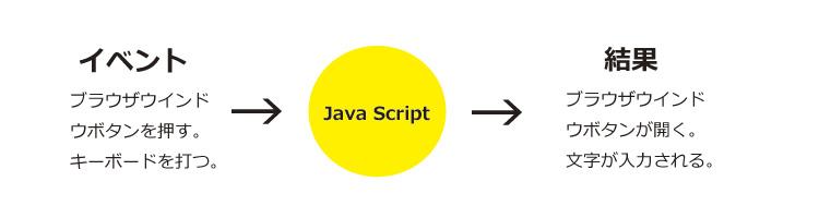 Java Scriptを利用したプログラム処理の流れ